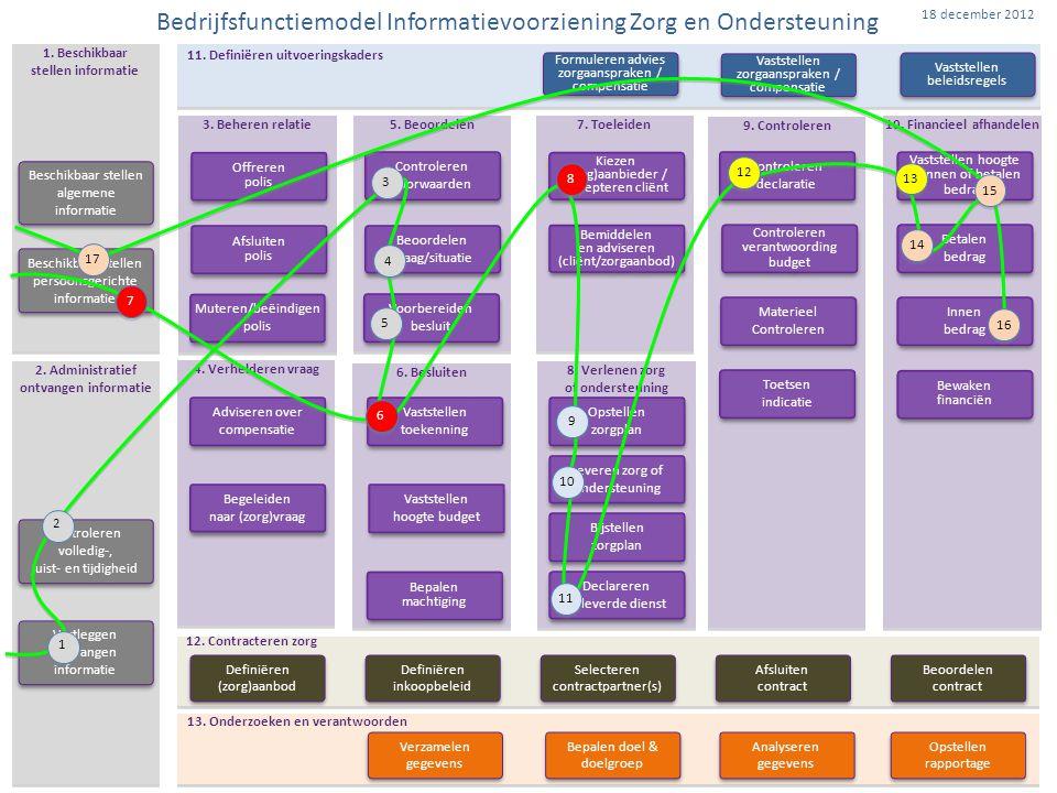 IZO Bedrijfsfunctiemodel, en dan… Borgen BFM  Beleggen beheer BFM  Bewaken ontwerpcriteria (inrichtingonafhankelijk, etc.)  Uitdragen en adviseren omtrent toepassing Vertalen keten-BFM  Vertalen keten-BFM (AWBZ, Wmo en Zvw) naar organisatiespecifieke BFMs (voor en door ketenpartners) stroomlijnt aansluiting organisaties op keten  Vertalen keten-BFM naar organisatiespecifieke BFM's geeft inzicht in generieke en specifieke functies (gegevens, processen, systemen) Toepassen BFM  BFM toepassen bij ontwerp van processen, applicaties en informatiehuishouding  BFM toepassen in projecten, zorgt voor gesynchroniseerde verandering  BFM toepassen in organisaties, zorgt voor gewenste aansluiting Informatievoorziening Zorg en Ondersteuning
