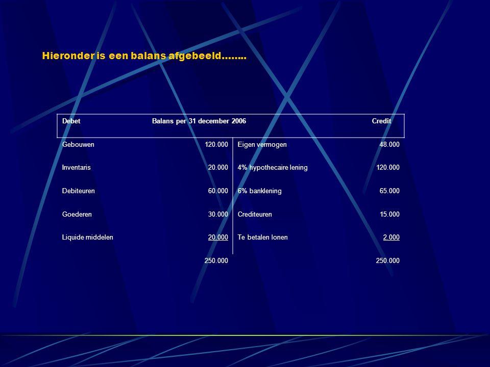 Debet Balans per 31 december 2006 Credit Gebouwen120.000Eigen vermogen48.000 Inventaris20.0004% hypothecaire lening120.000 Debiteuren60.0006% banklening65.000 Goederen30.000Crediteuren15.000 Liquide middelen20.000Te betalen lonen2.000 250.000 In deze powerpoint les wordt uitgelegd hoe zo' n balans wordt opgesteld.