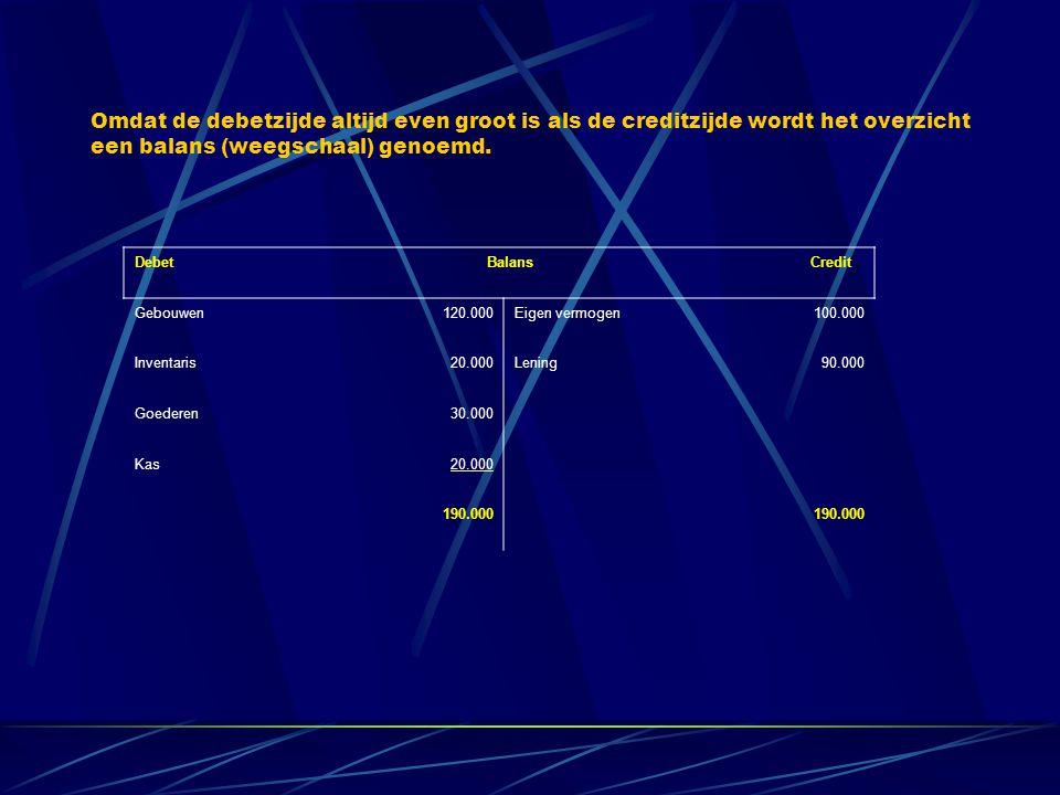 Debet Balans Credit Gebouwen120.000Eigen vermogen100.000 Inventaris20.000Lening90.000 Goederen30.000 Kas20.000 190.000 Omdat de debetzijde altijd even groot is als de creditzijde wordt het overzicht een balans (weegschaal) genoemd.