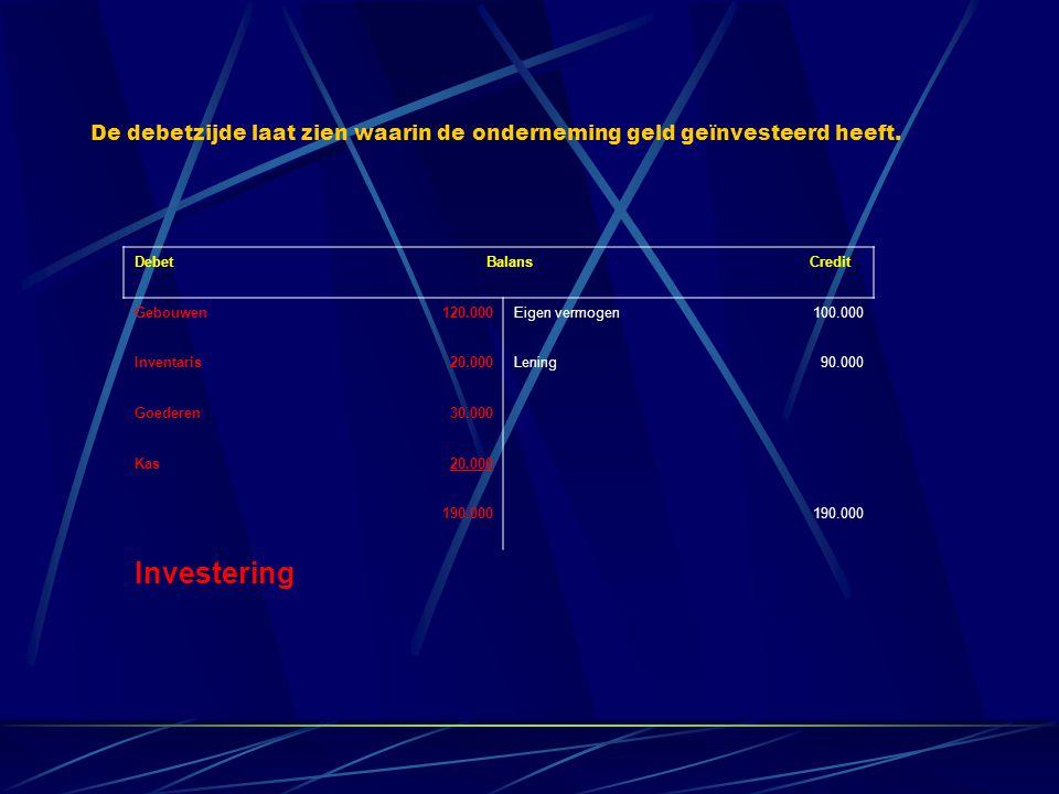 Debet Balans Credit Gebouwen120.000Eigen vermogen100.000 Inventaris20.000Lening90.000 Goederen30.000 Kas20.000 190.000 Investering De debetzijde laat zien waarin de onderneming geld geïnvesteerd heeft.