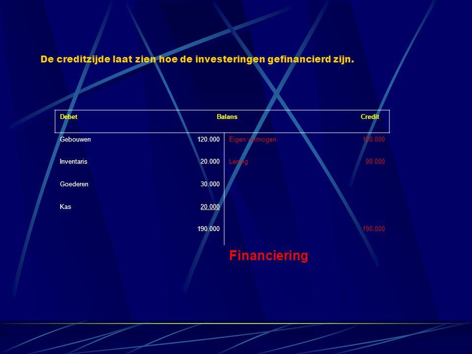 Debet Balans Credit Gebouwen120.000Eigen vermogen100.000 Inventaris20.000Lening90.000 Goederen30.000 Kas20.000 190.000 Financiering De creditzijde laat zien hoe de investeringen gefinancierd zijn.