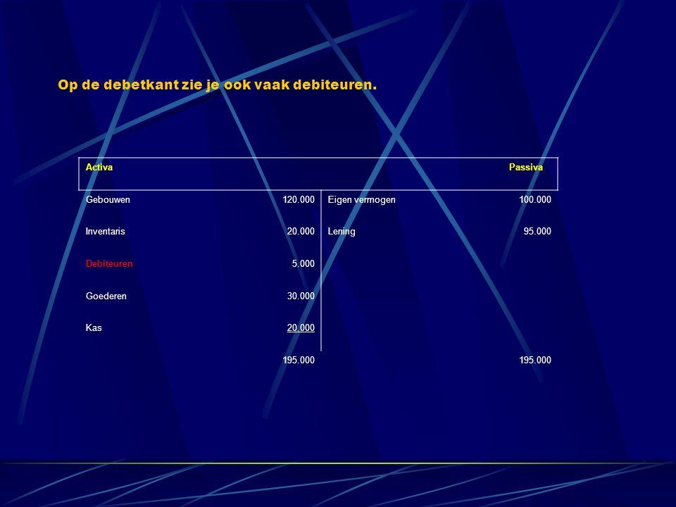 Activa Passiva Gebouwen120.000Eigen vermogen100.000 Inventaris20.000Lening95.000 Debiteuren5.000 Goederen30.000 Kas20.000 195.000 Op de debetkant zie je ook vaak debiteuren.