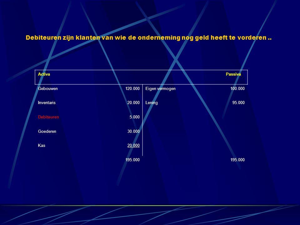 Activa Passiva Gebouwen120.000Eigen vermogen100.000 Inventaris20.000Lening95.000 Debiteuren5.000 Goederen30.000 Kas20.000 195.000 Debiteuren zijn klanten van wie de onderneming nog geld heeft te vorderen..