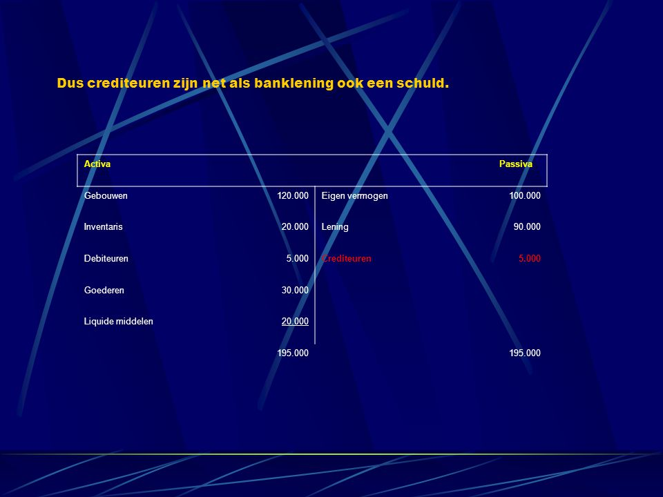 Activa Passiva Gebouwen120.000Eigen vermogen100.000 Inventaris20.000Lening90.000 Debiteuren5.000Crediteuren5.000 Goederen30.000 Liquide middelen20.000 195.000 Dus crediteuren zijn net als banklening ook een schuld.