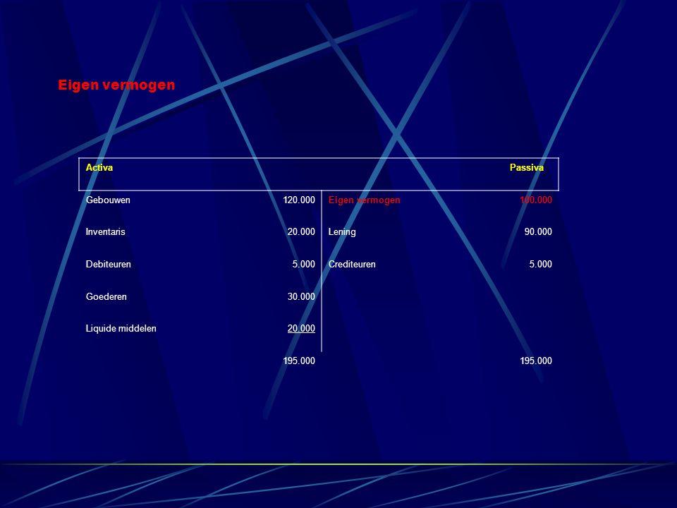 Activa Passiva Gebouwen120.000Eigen vermogen100.000 Inventaris20.000Lening90.000 Debiteuren5.000Crediteuren5.000 Goederen30.000 Liquide middelen20.000 195.000 Eigen vermogen