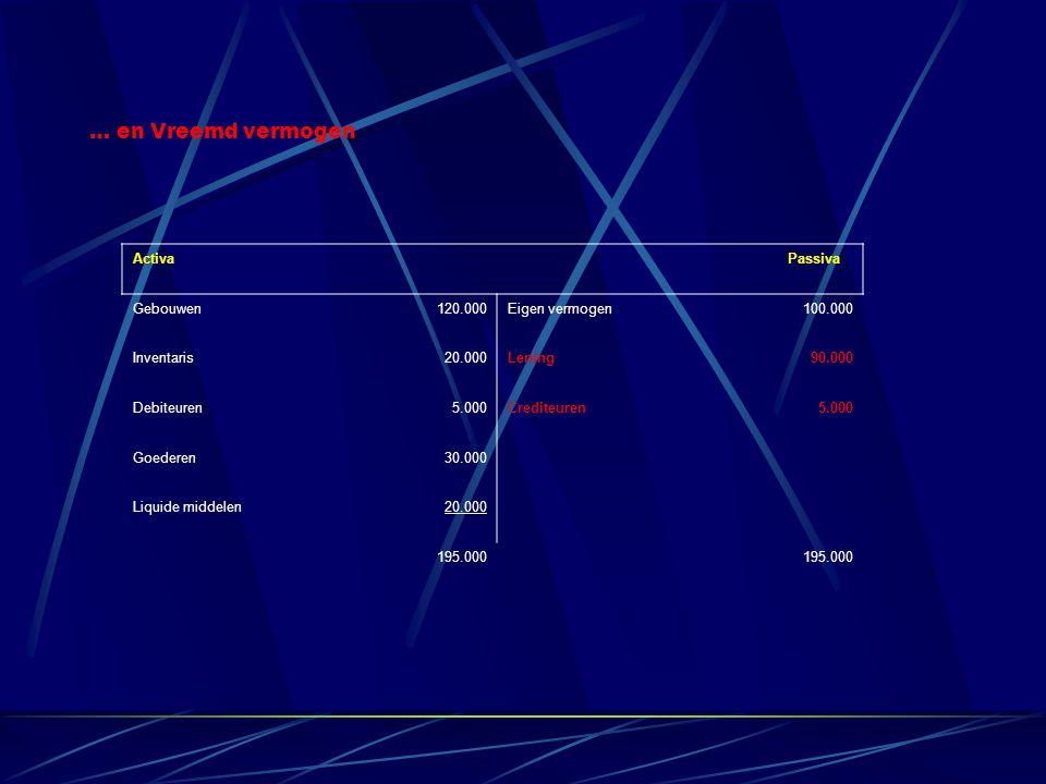 Activa Passiva Gebouwen120.000Eigen vermogen100.000 Inventaris20.000Lening90.000 Debiteuren5.000Crediteuren5.000 Goederen30.000 Liquide middelen20.000 195.000 … en Vreemd vermogen