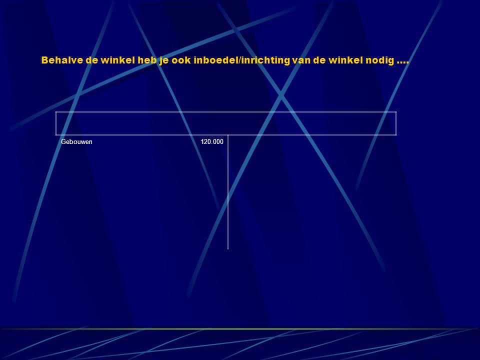 Debet Credit Gebouwen120.000Eigen vermogen100.000 Inventaris20.000Lening90.000 Goederen30.000 Kas20.000 190.000 Omdat de creditzijde laat zien hoe de debetzijde gefinancierd is zijn de optellingen aan elkaar gelijk !