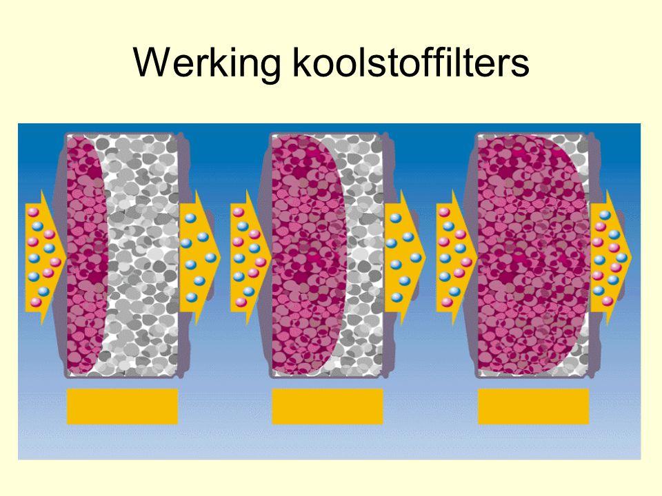Werking koolstoffilters