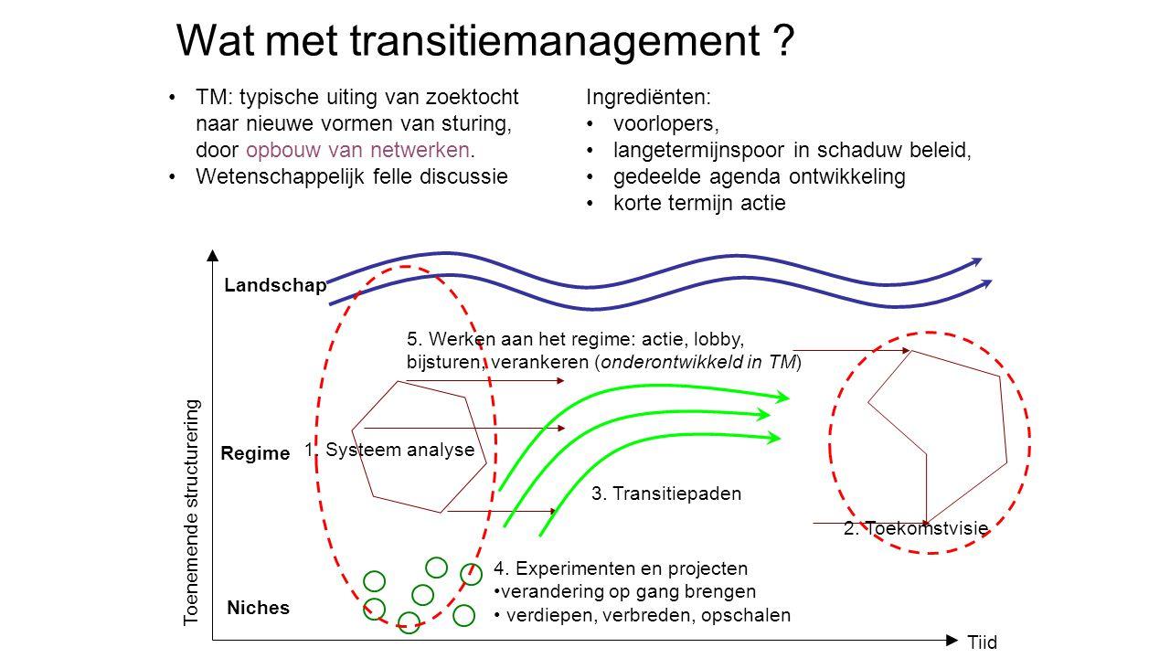 Niches Landschap Regime Tiid Wat met transitiemanagement .