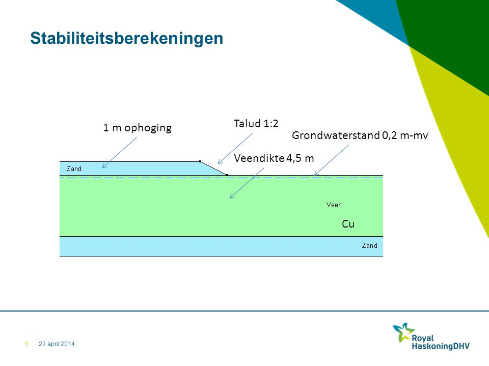 22 april 2014 Stabiliteitsberekeningen 5 Grondwaterstand 0,2 m-mv Talud 1:2 Veendikte 4,5 m 1 m ophoging Cu