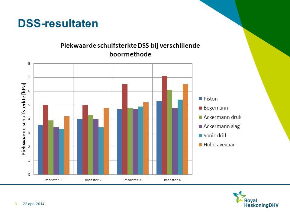 22 april 2014 DSS-resultaten 8