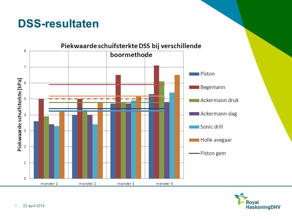 22 april 2014 DSS-resultaten 9