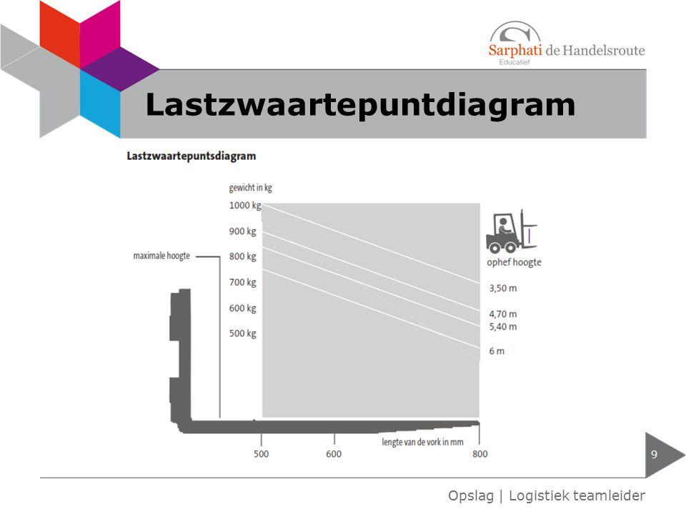 Lastzwaartepuntdiagram 9 Opslag   Logistiek teamleider