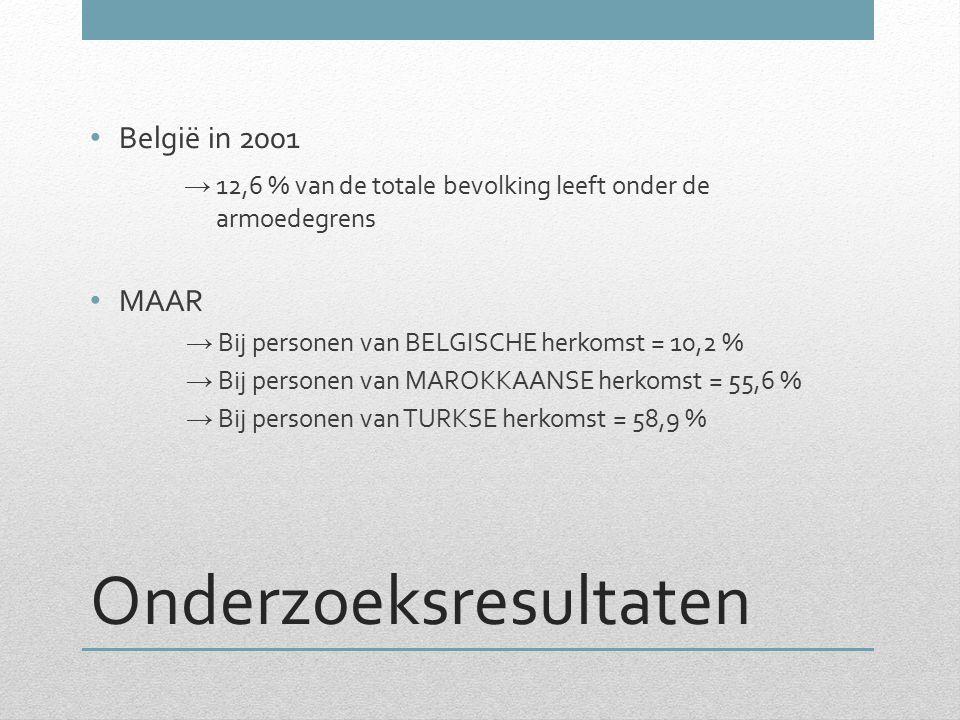 Onderzoeksresultaten België in 2001 → 12,6 % van de totale bevolking leeft onder de armoedegrens MAAR → Bij personen van BELGISCHE herkomst = 10,2 % →