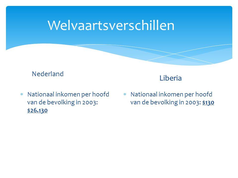 Welvaartsverschillen Nederland  Nationaal inkomen per hoofd van de bevolking in 2003: $26.130 Liberia  Nationaal inkomen per hoofd van de bevolking