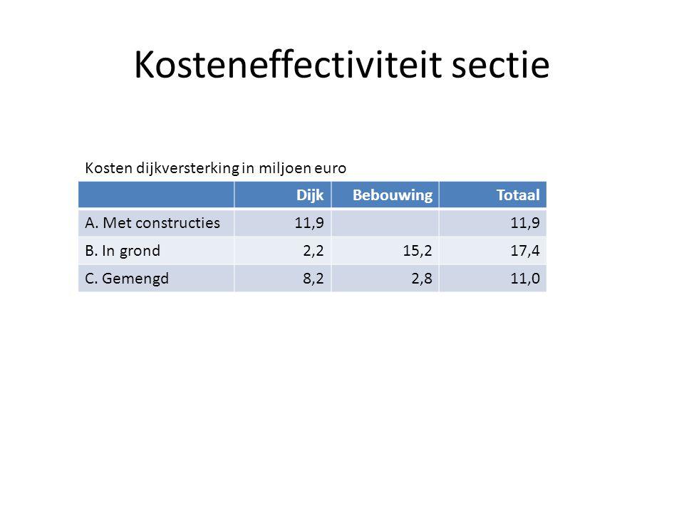 Kosteneffectiviteit sectie DijkBebouwingTotaal A. Met constructies11,9 B. In grond2,215,217,4 C. Gemengd8,22,811,0 Kosten dijkversterking in miljoen e