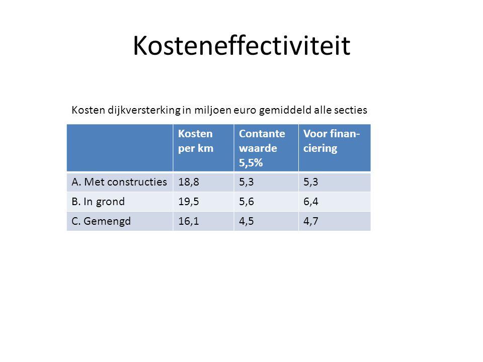 Kosteneffectiviteit Kosten per km Contante waarde 5,5% Voor finan- ciering A. Met constructies18,85,3 B. In grond19,55,66,4 C. Gemengd16,14,54,7 Koste