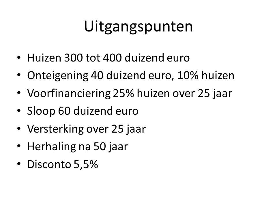 Uitgangspunten Huizen 300 tot 400 duizend euro Onteigening 40 duizend euro, 10% huizen Voorfinanciering 25% huizen over 25 jaar Sloop 60 duizend euro Versterking over 25 jaar Herhaling na 50 jaar Disconto 5,5%