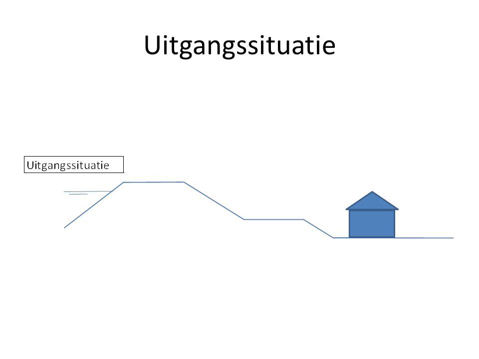 Overige afwegingen 1.Buitendijks versterken 2.Opvijzelbaar bouwen 3.Ruimtelijk meekoppelen 4.Innovatieve oplossingen