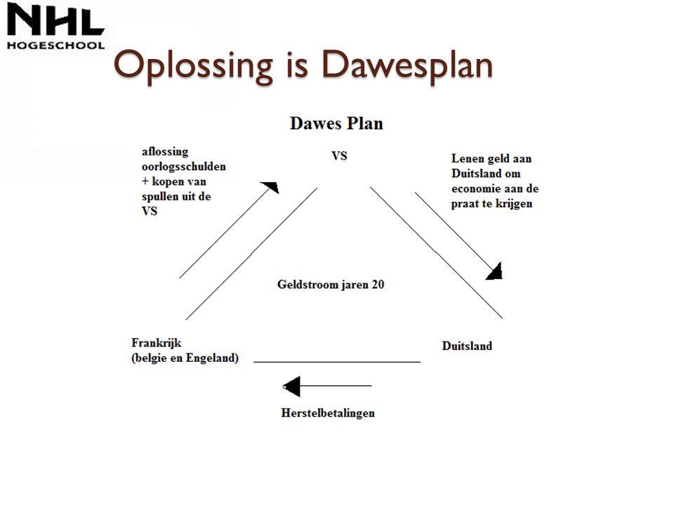 Oplossing is Dawesplan