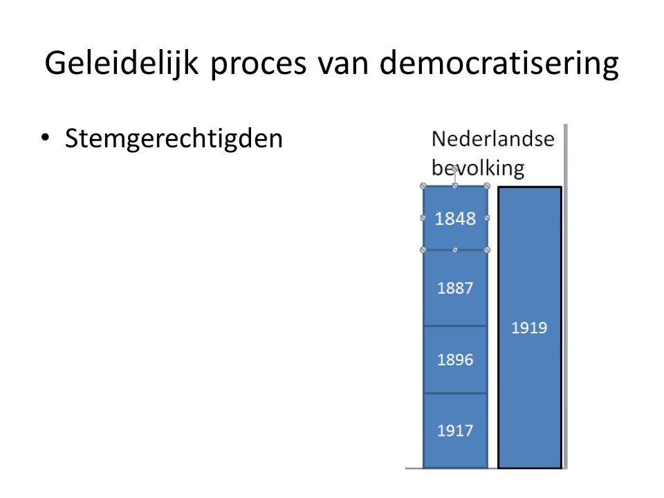Geleidelijk proces van democratisering Stemgerechtigden
