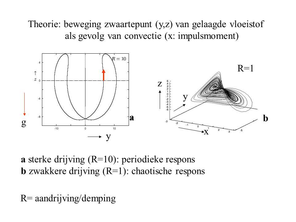 Theorie: beweging zwaartepunt (y,z) van gelaagde vloeistof als gevolg van convectie (x: impulsmoment) a sterke drijving (R=10): periodieke respons b zwakkere drijving (R=1): chaotische respons b y R=1 z y x g R= aandrijving/demping a