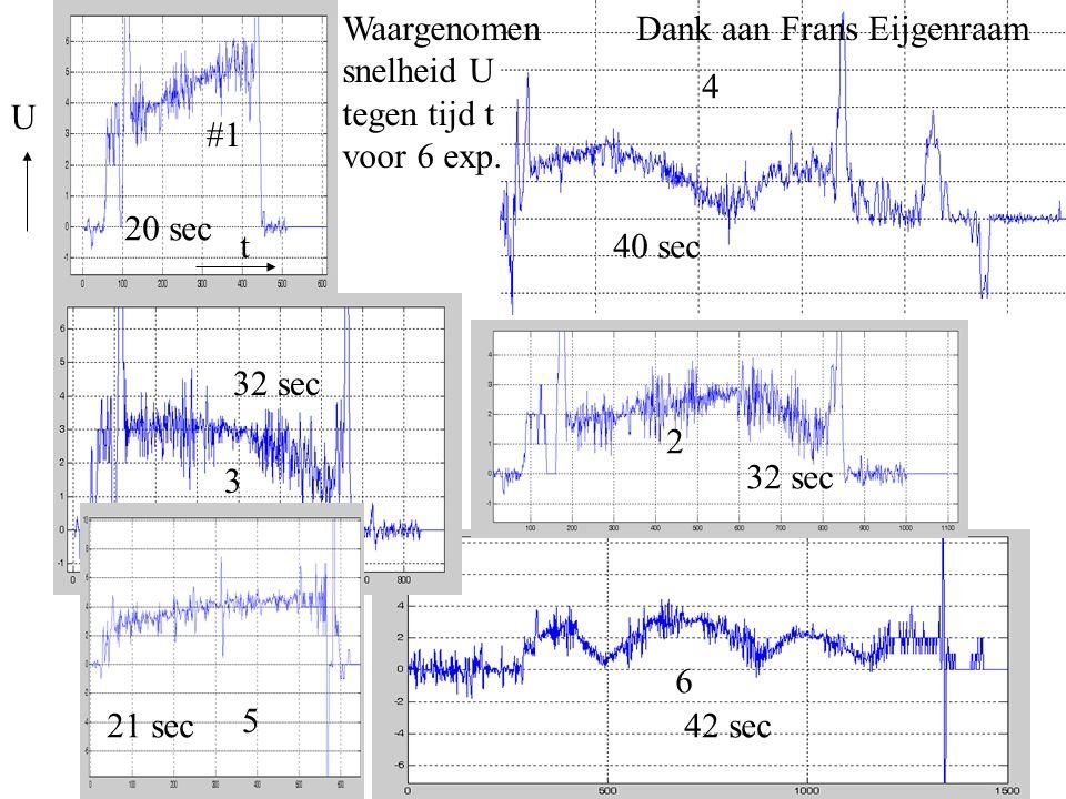 Dank aan Frans Eijgenraam #1 5 3 4 2 6 20 sec 40 sec 32 sec 21 sec 32 sec 42 sec U t Waargenomen snelheid U tegen tijd t voor 6 exp.