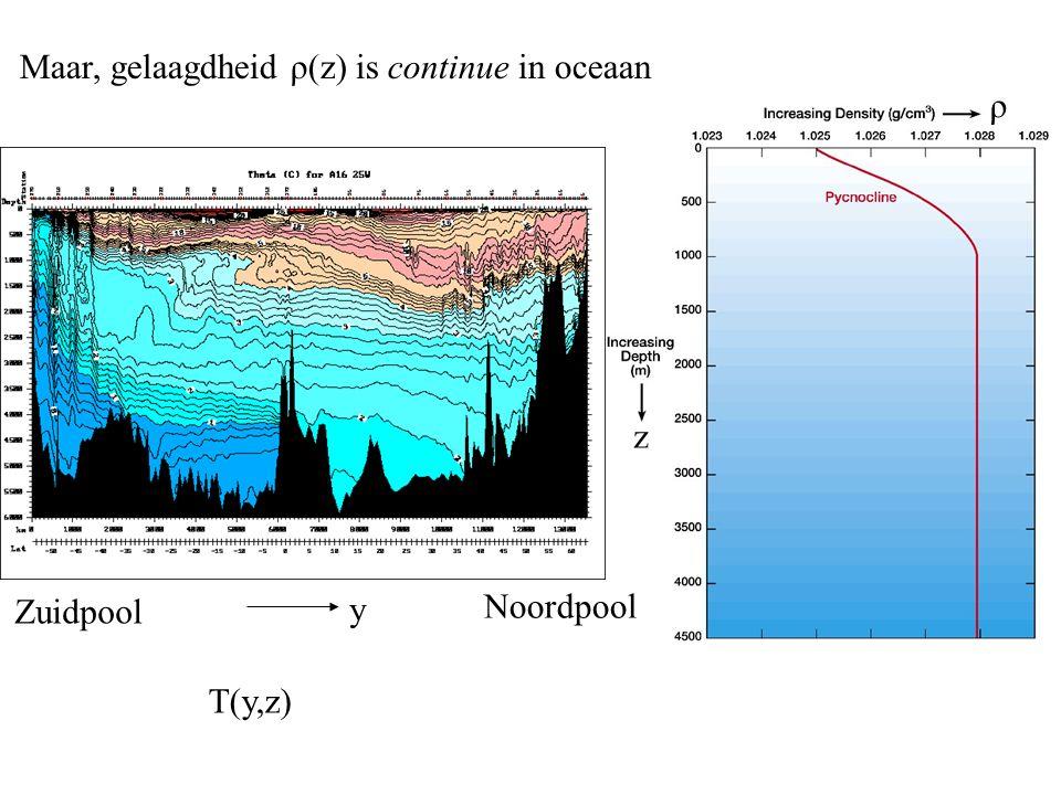 Maar, gelaagdheid ρ(z) is continue in oceaan ρ z T(y,z) Zuidpool Noordpool y