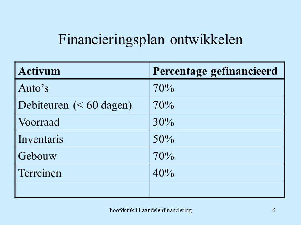 hoofdstuk 11 aandelenfinanciering6 Financieringsplan ontwikkelen ActivumPercentage gefinancieerd Auto's70% Debiteuren (< 60 dagen)70% Voorraad30% Inventaris50% Gebouw70% Terreinen40%