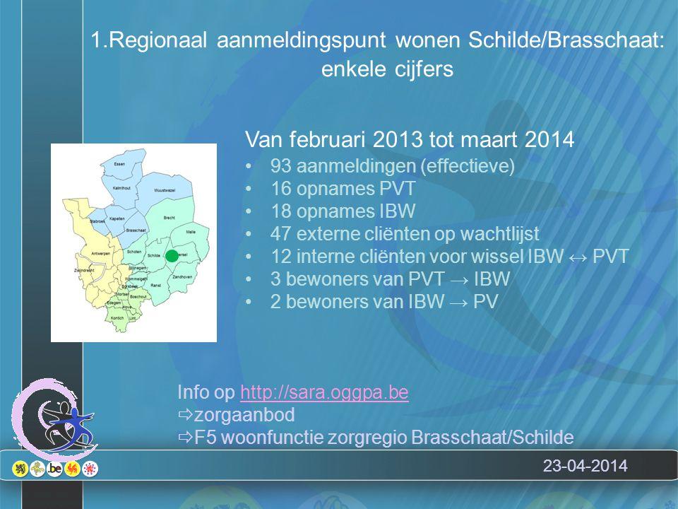 23-04-2014 1.Regionaal aanmeldingspunt wonen Schilde/Brasschaat: enkele cijfers Van februari 2013 tot maart 2014 93 aanmeldingen (effectieve) 16 opnames PVT 18 opnames IBW 47 externe cliënten op wachtlijst 12 interne cliënten voor wissel IBW ↔ PVT 3 bewoners van PVT → IBW 2 bewoners van IBW → PV Info op http://sara.oggpa.behttp://sara.oggpa.be  zorgaanbod  F5 woonfunctie zorgregio Brasschaat/Schilde