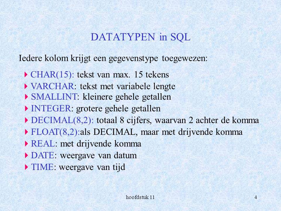 hoofdstuk 115 CREATIE TABEL (1) in SQL CREATE TABLE AUTEURS (AUTEURNRSMALLINTNOT NULL, VOORNAAMCHAR(12), TUSSENVOEGSELCHAR(7), ACHTERNAAMCHAR(20), GEB_JAARINTEGERNOT NULL, STERF_JAARINTEGER, PRIMARY KEY (AUTEURNR) ) Maak tabel met naam auteurs aan kolomnamen Primaire sleutel Let op.