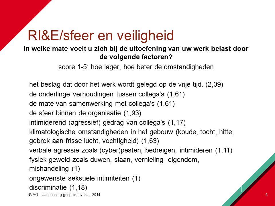 RI&E/sfeer en veiligheid In welke mate voelt u zich bij de uitoefening van uw werk belast door de volgende factoren.