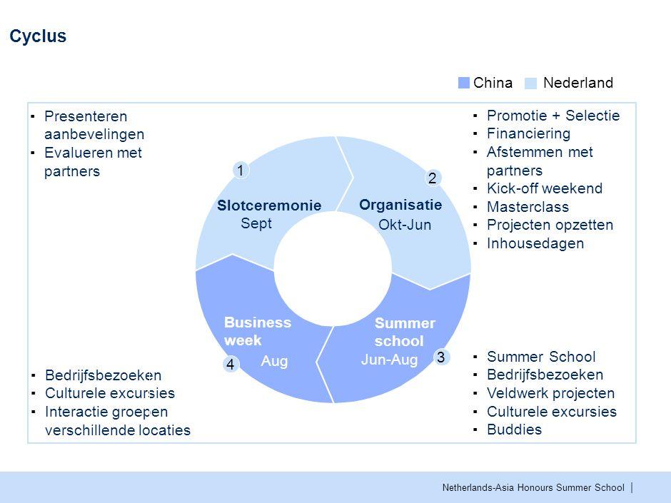 | Netherlands-Asia Honours Summer School Cyclus ChinaNederland ▪Presenteren aanbevelingen ▪Evalueren met partners ▪Bedrijfsbezoeken ▪Culturele excursi