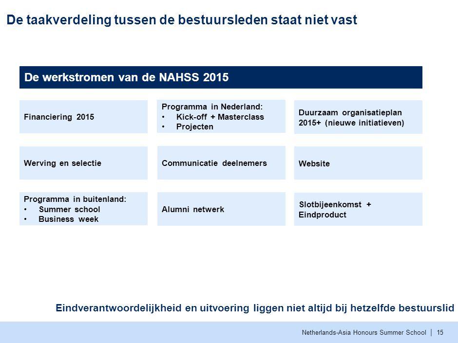 | Netherlands-Asia Honours Summer School De taakverdeling tussen de bestuursleden staat niet vast 15 Financiering 2015 Werving en selectie Programma i