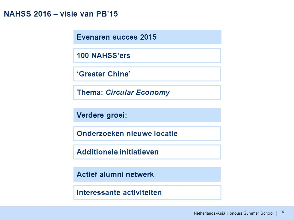 | Netherlands-Asia Honours Summer School NAHSS 2016 – visie van PB'15 4 Evenaren succes 2015 'Greater China' Thema: Circular Economy 100 NAHSS'ers Ver