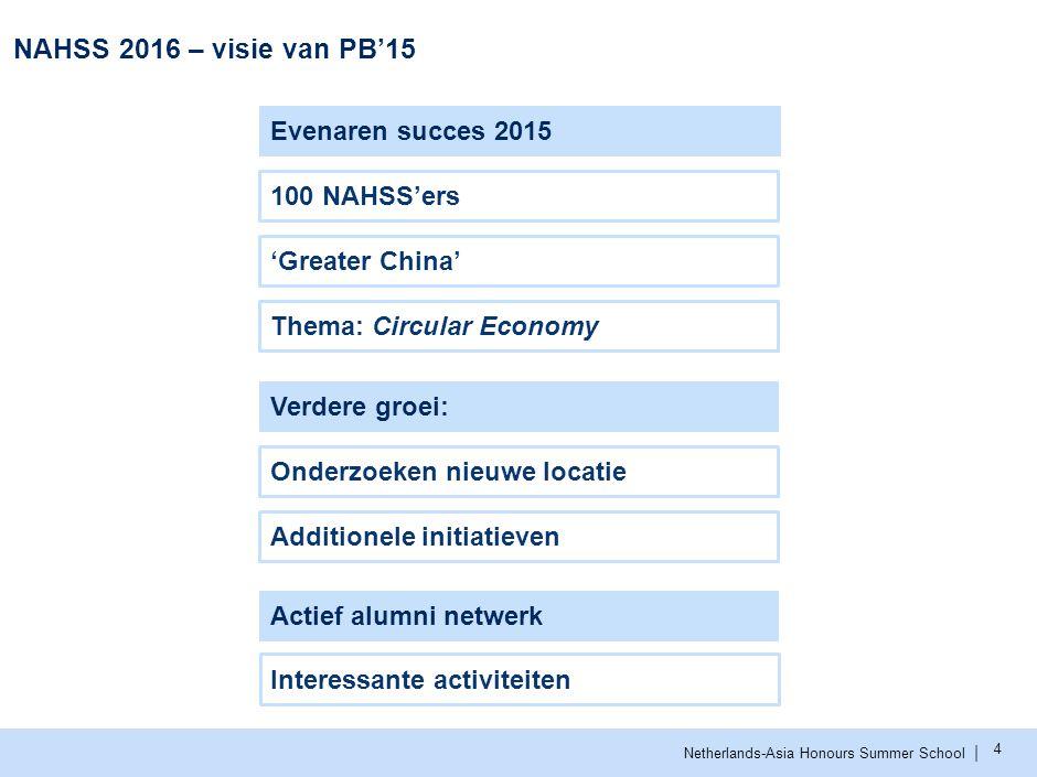   Netherlands-Asia Honours Summer School Groei 5 Studenten worden op drie manieren geënthousiasmeerd naar Azië te gaan: 1.100 excellente studenten deel te laten nemen aan de NAHSS 2.De website azie.nahss.nl; een platform voor informatie en ervaringen 3.Ontwikkeling van additionele programma's 20122013201420152016 # studenten Gerealiseerd Website + initiatieven NAHSS Groeiambitie van het aantal studenten naar Azië 3075 100 50 150