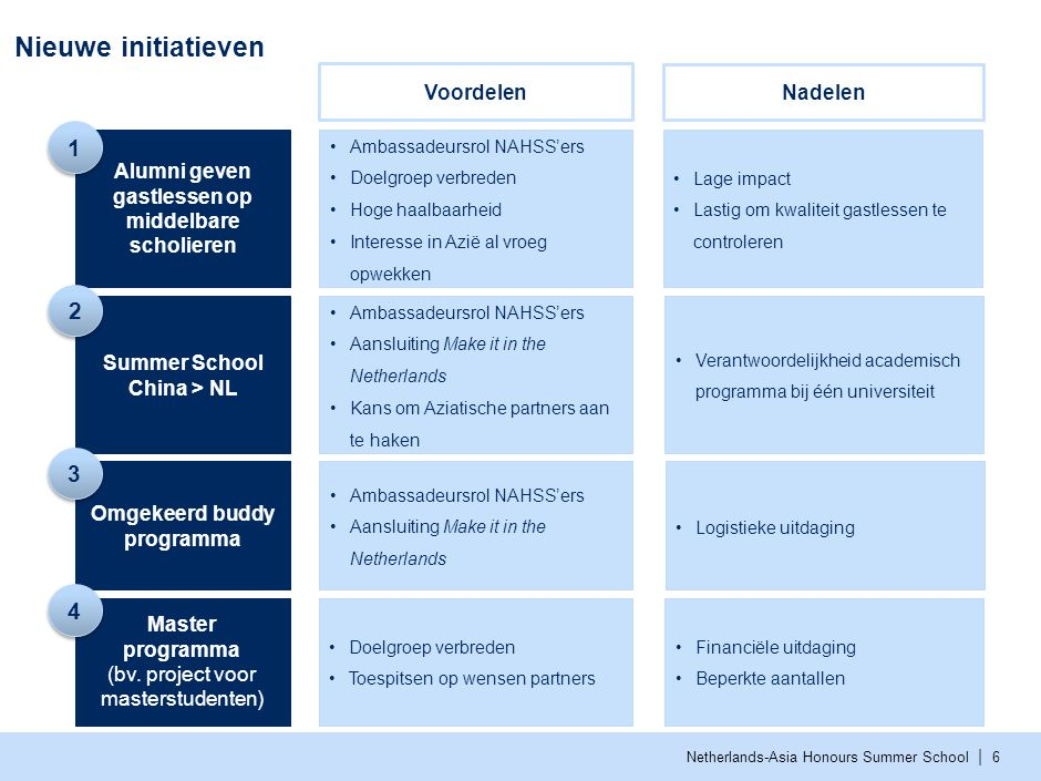 | Netherlands-Asia Honours Summer School Nieuwe initiatieven 6 Alumni geven gastlessen op middelbare scholieren Ambassadeursrol NAHSS'ers Doelgroep ve