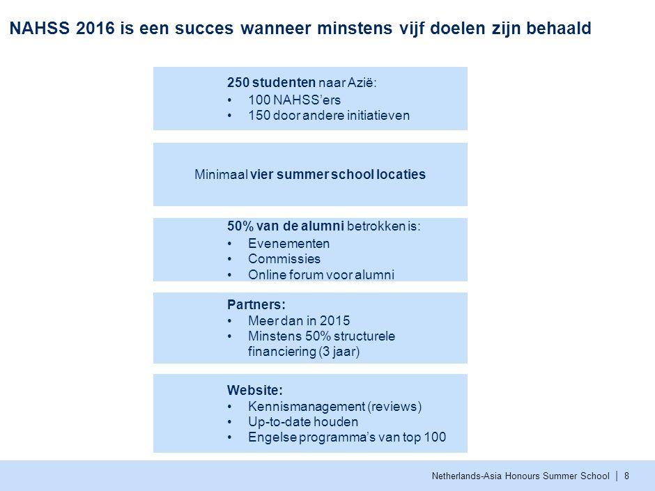   Netherlands-Asia Honours Summer School Inhoud Missie, visie en ambitie NAHSS Succes in 2016 Taken van de PB Compensatie Organisatiestructuur Selectieprocedure
