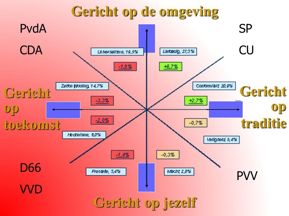Gericht op de omgeving Gericht op jezelf Gericht op traditie Gericht op toekomst PVV PvdA CDA SP CU D66 VVD