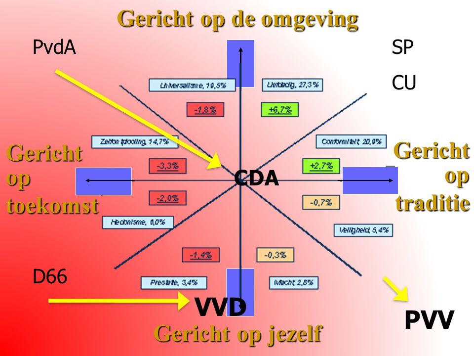 Gericht op de omgeving Gericht op jezelf Gericht op traditie Gericht op toekomst PVV PvdASP CU D66 CDA VVD