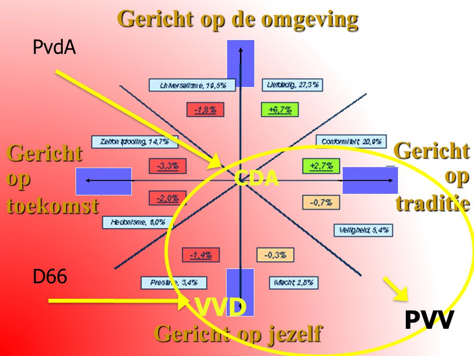 Gericht op de omgeving Gericht op jezelf Gericht op traditie Gericht op toekomst PvdASP CU D66 CDA VVD PVV