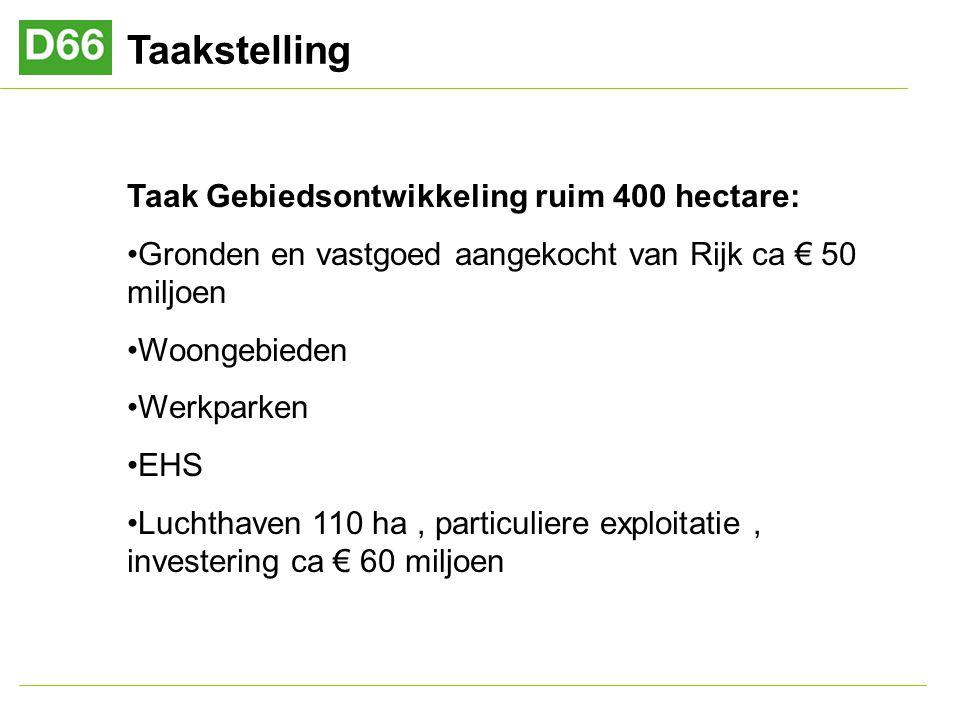 Taakstelling Taak Gebiedsontwikkeling ruim 400 hectare: Gronden en vastgoed aangekocht van Rijk ca € 50 miljoen Woongebieden Werkparken EHS Luchthaven 110 ha, particuliere exploitatie, investering ca € 60 miljoen