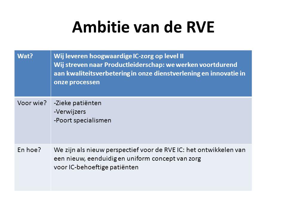 Ambitie van de RVE Wat?Wij leveren hoogwaardige IC-zorg op level II Wij streven naar Productleiderschap: we werken voortdurend aan kwaliteitsverbeteri