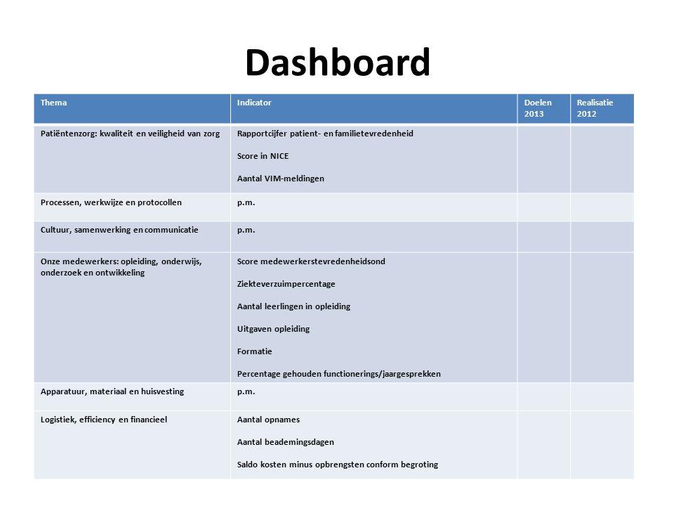 Dashboard ThemaIndicatorDoelen 2013 Realisatie 2012 Patiëntenzorg: kwaliteit en veiligheid van zorgRapportcijfer patient- en familietevredenheid Score