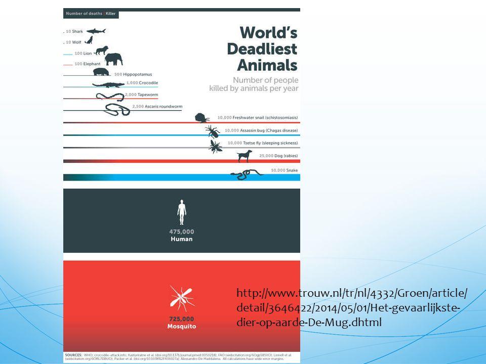 http://www.trouw.nl/tr/nl/4332/Groen/article/ detail/3646422/2014/05/01/Het-gevaarlijkste- dier-op-aarde-De-Mug.dhtml