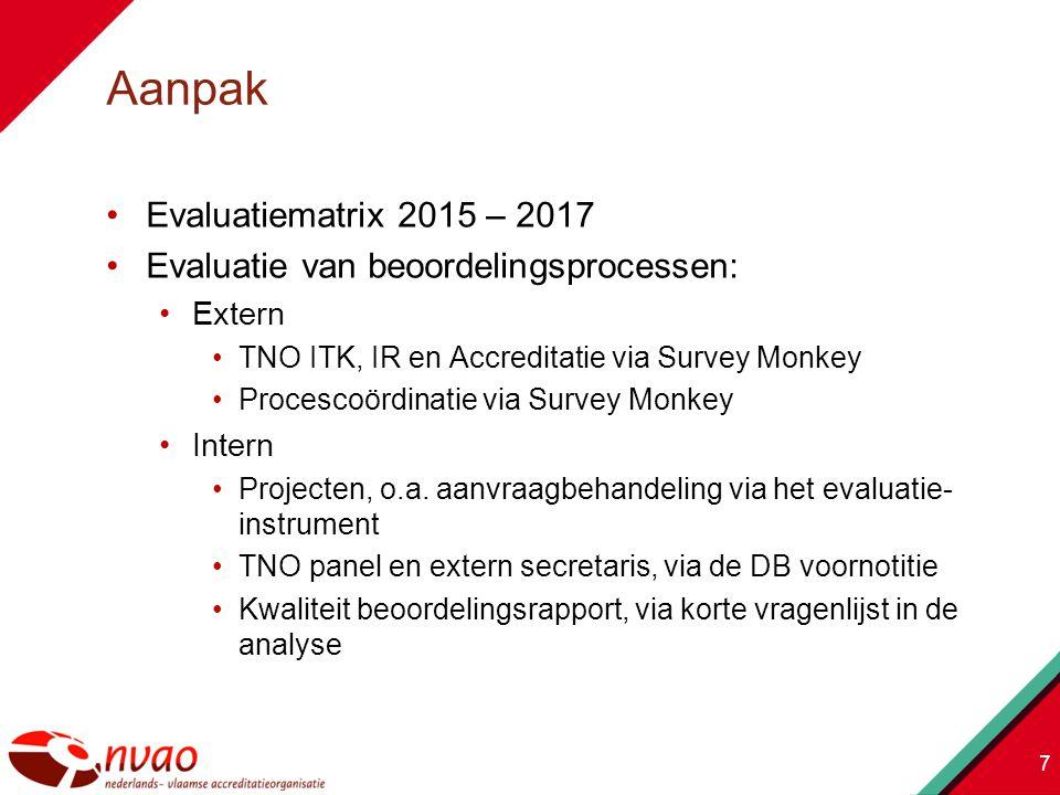 Evaluatiematrix 2015 – 2017 Evaluatie van beoordelingsprocessen: Extern TNO ITK, IR en Accreditatie via Survey Monkey Procescoördinatie via Survey Monkey Intern Projecten, o.a.