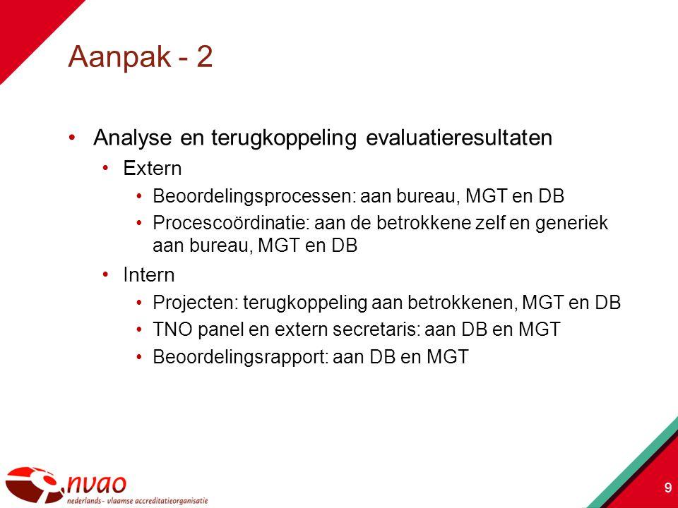 Analyse en terugkoppeling evaluatieresultaten secundaire processen Intern Directe terugkoppeling via werkoverleg Onderzoeken: terugkoppeling van resultaten naar de gehele organisatie 10
