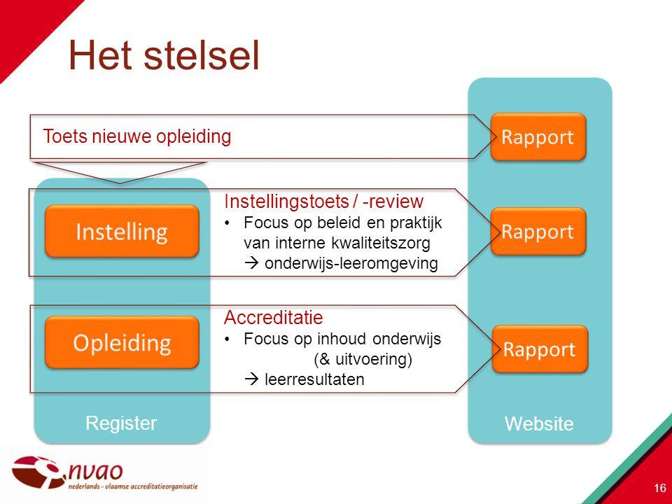 Website Rapport Register Accreditatie Focus op inhoud onderwijs (& uitvoering)  leerresultaten Instellingstoets / -review Focus op beleid en praktijk