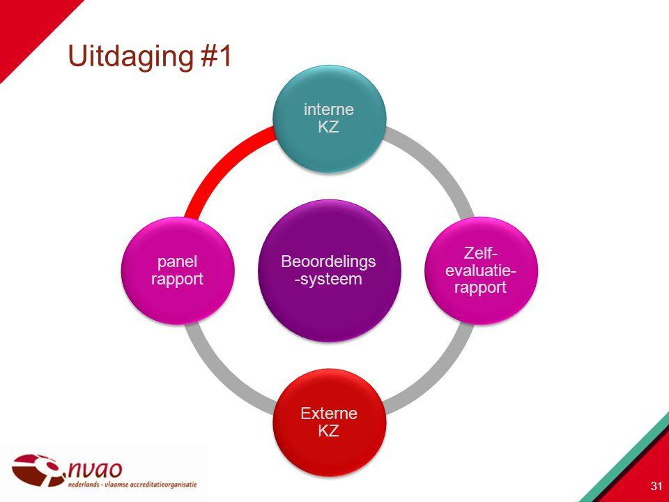 Beoordelings -systeem interne KZ Zelf- evaluatie- rapport Externe KZ panel rapport 31