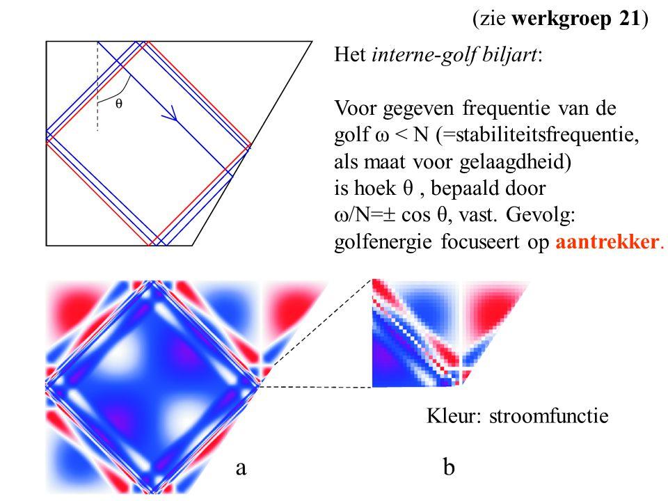 Het interne-golf biljart: Voor gegeven frequentie van de golf ω < N (=stabiliteitsfrequentie, als maat voor gelaagdheid) is hoek θ, bepaald door  /N=  cos θ, vast.